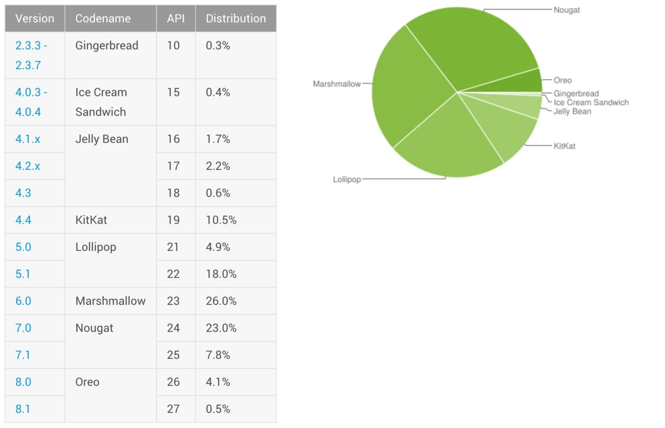 Google Updated Android Distribution Numbers After 2 Months With Android Oreo On 4.6%