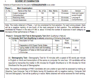 Exam Pattern and Syllabus for ESIC Steno Jobs Recruitment 2019: