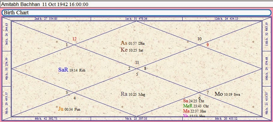 Vedic Astrology Research Portal Case Study Amitabh Bachchan By