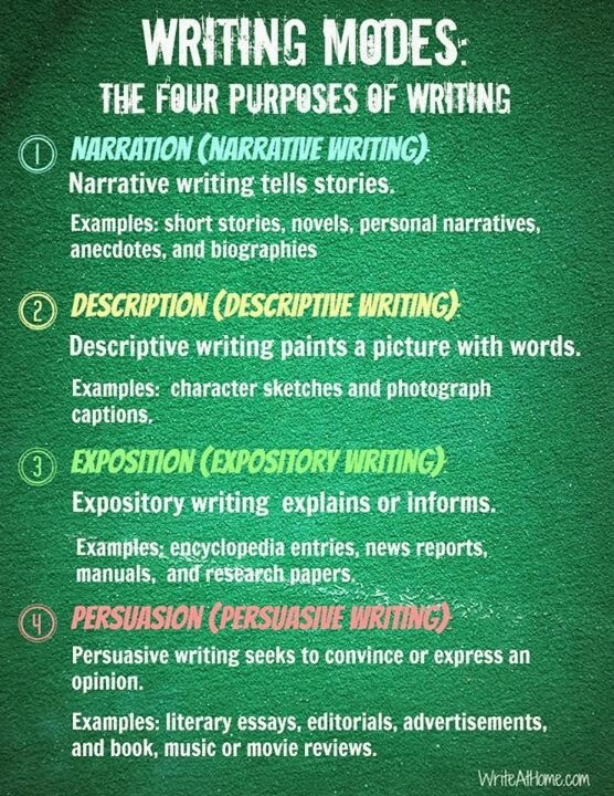 10 kinds of essay writing