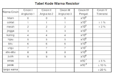 tabel penilaian resistor