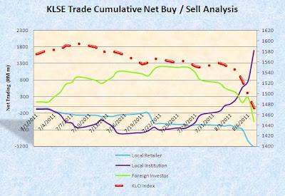 Klse online trading platform
