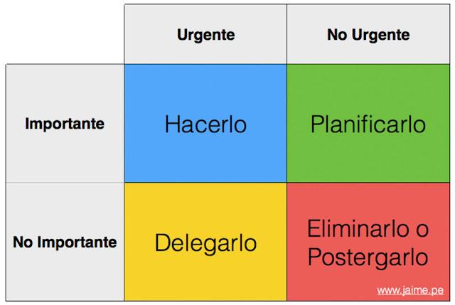 Urgente o importante, ¿sabes la diferencia?
