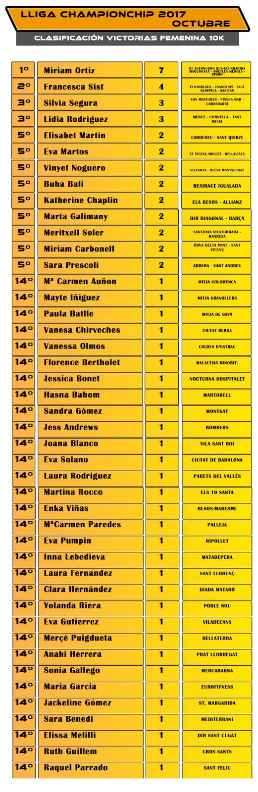 Clasificación Femenina Victorias 10K - Octubre Lliga Championchip 2017