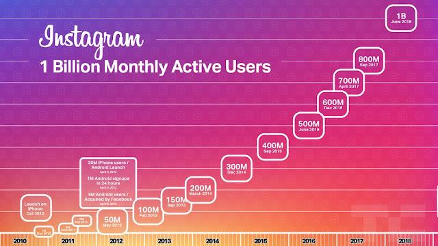 instagram-un-billon-usuarios