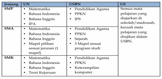 Daftar mapel SMP UN, USBN, dan US