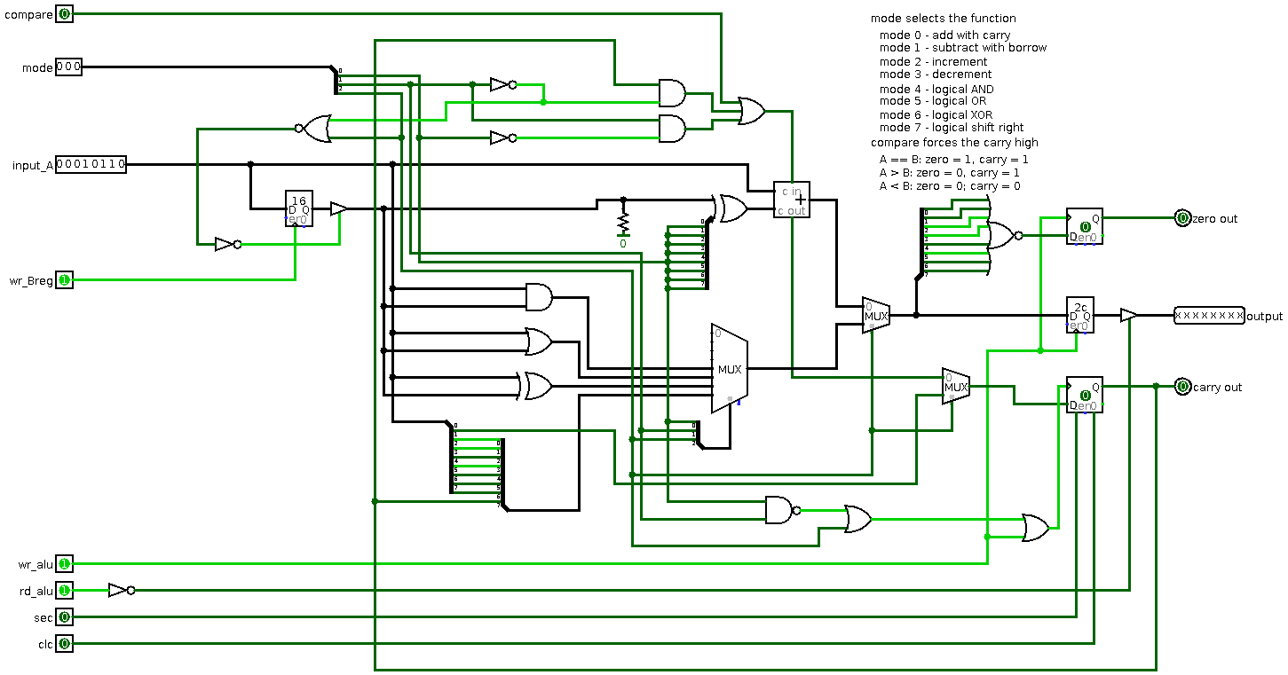 Yet Another Discrete Logic Processor Diagram Mux Note That On Logisim Diagrams Green Lines Are Single Bits Light For High And Dark Low Black Multiple Bit Buses