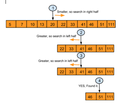 Binary Search using Recursion in Java