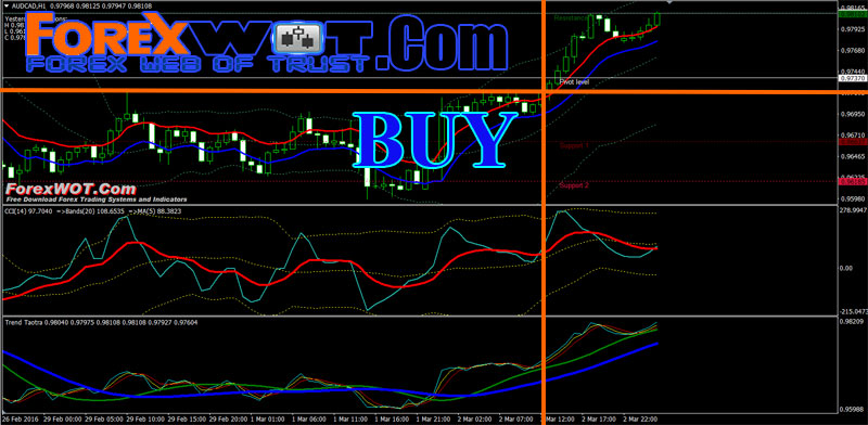 Ma forex trading system