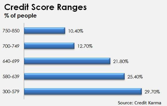 Table describing the percentage of Americans in each credit score range.