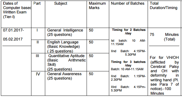 SSC CHSL Tier 1 Exam Pattern