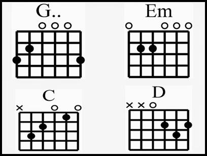 Guitar guitar chords em : Guitar : guitar chords em Guitar Chords Em as well as Guitar ...