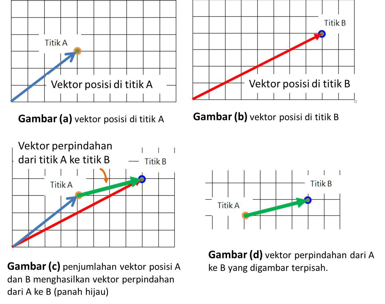 gambar penjumlahan vektor