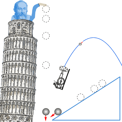 The work and impact of galileo galilei