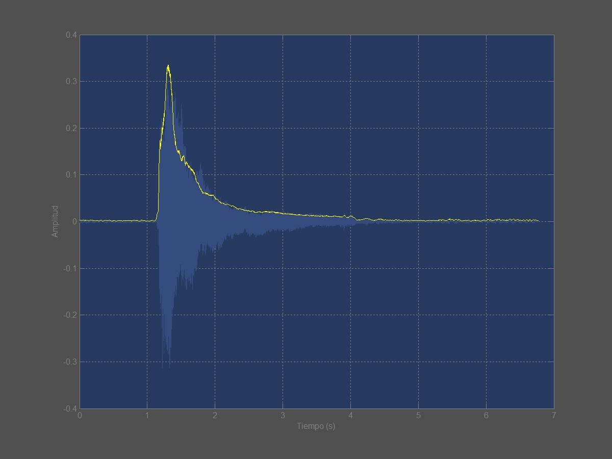 Figura 9. Envolvente de amplitud de una nota de piano.