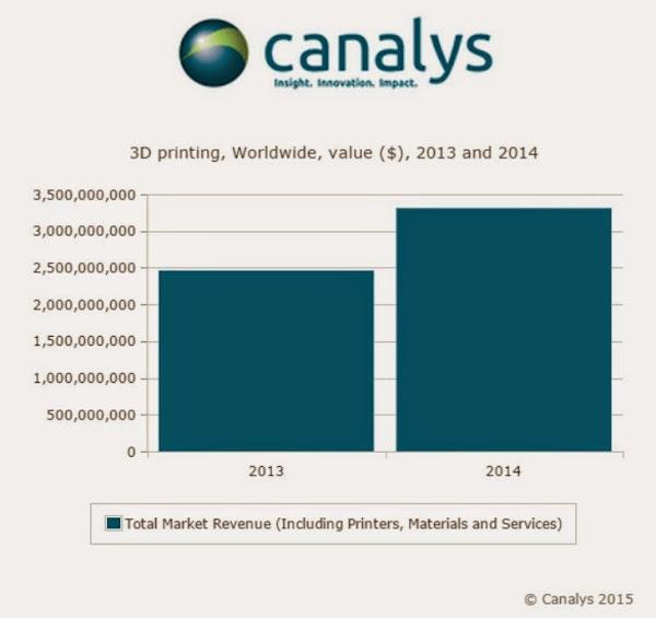 Canalys 3D Printer 年出貨金額