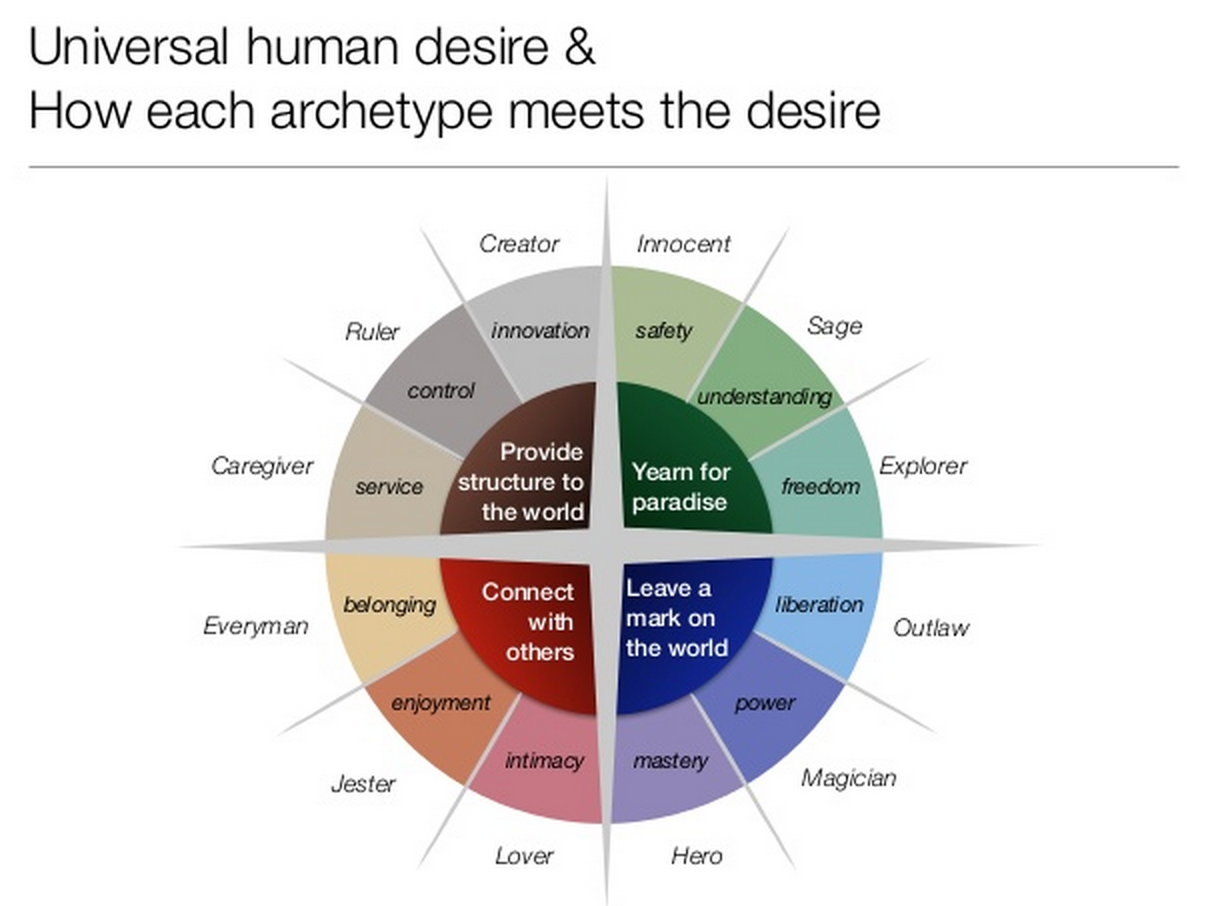Lifeshare University Blog The Twelve Archetypes Stages Of