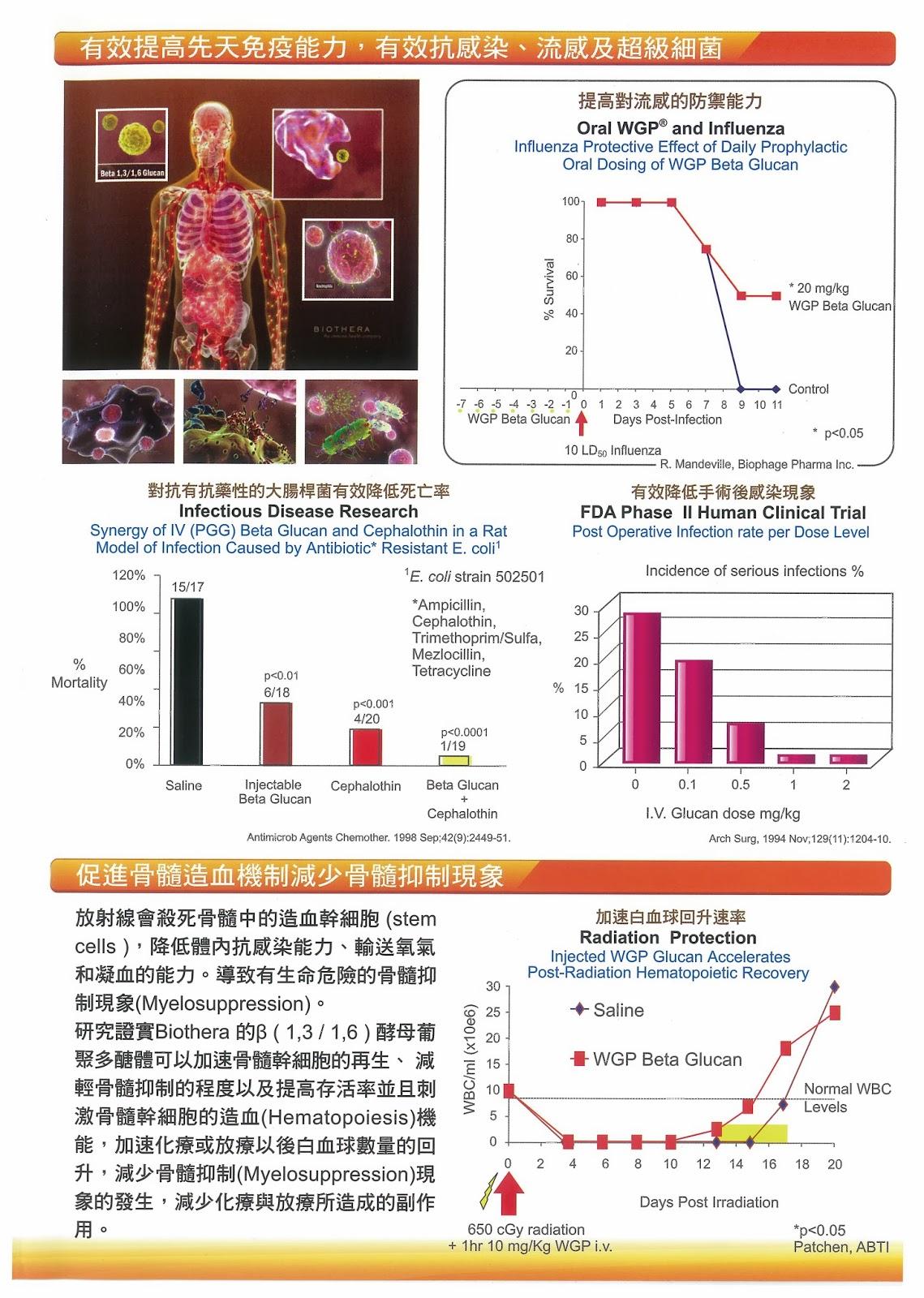 健康園地國際資訊分享交流: 酵母葡聚多醣體 WGP