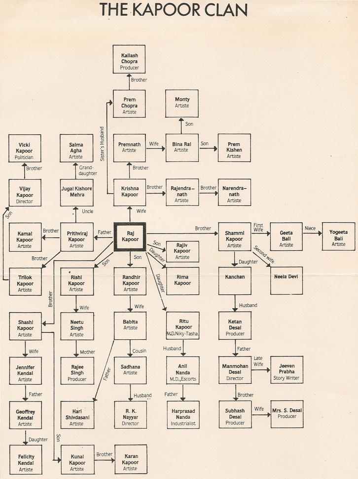 the Kapoor family tree