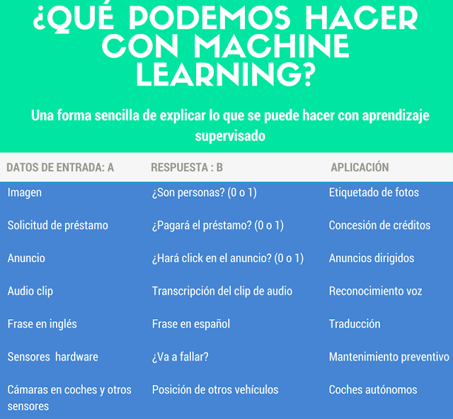 Infografía- ¿Para qué se usa el Machine Learning?.