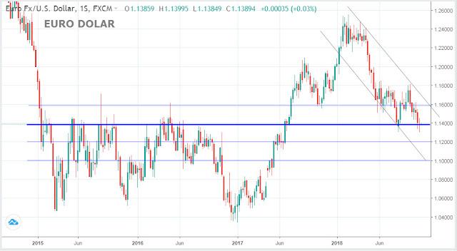 Cotización Histórica Euro Dólar
