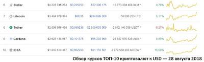 Обзор курсов ТОП-10 криптовалют к USD — 28 августа 2018