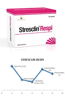 pareri Stresclin Repi opinii forum medical