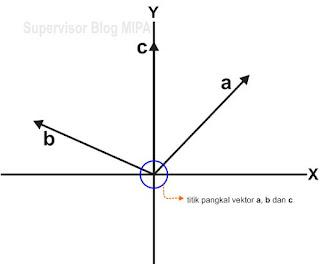 cara Penjumlahan Vektor dengan Metode Analisis