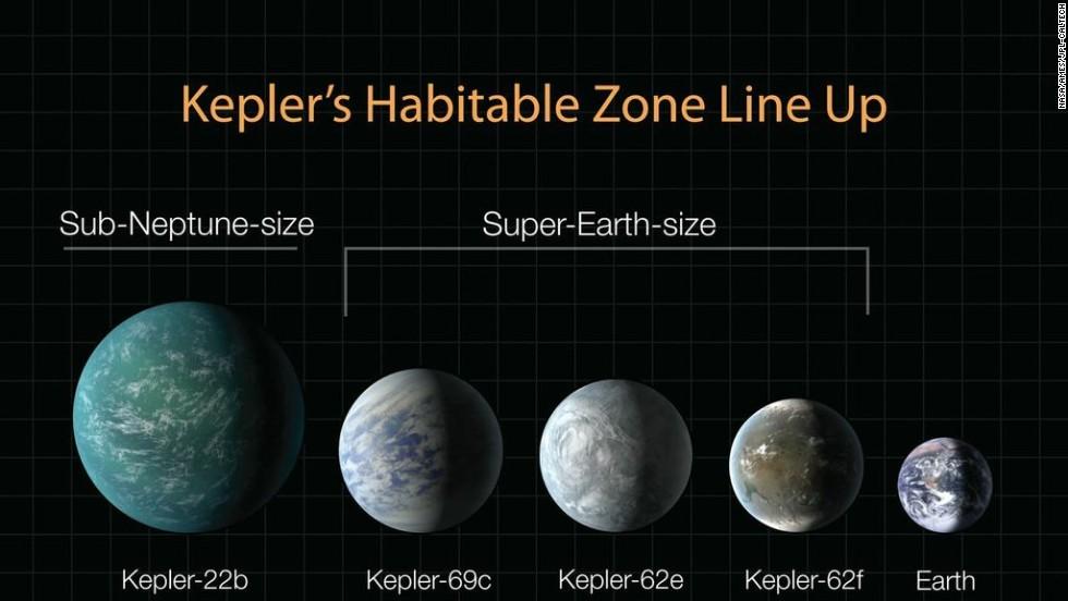 kepler planets habitable zone - 980×552