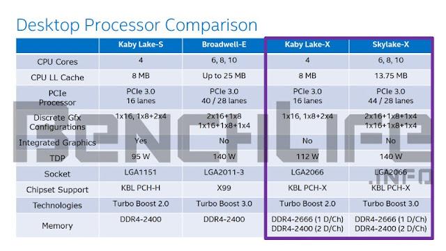 Intel prepara Kaby Lake-X in risposta al lancio di Ryzen
