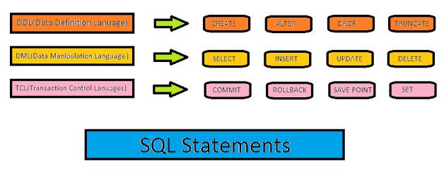 sql-statements-in-Hindi
