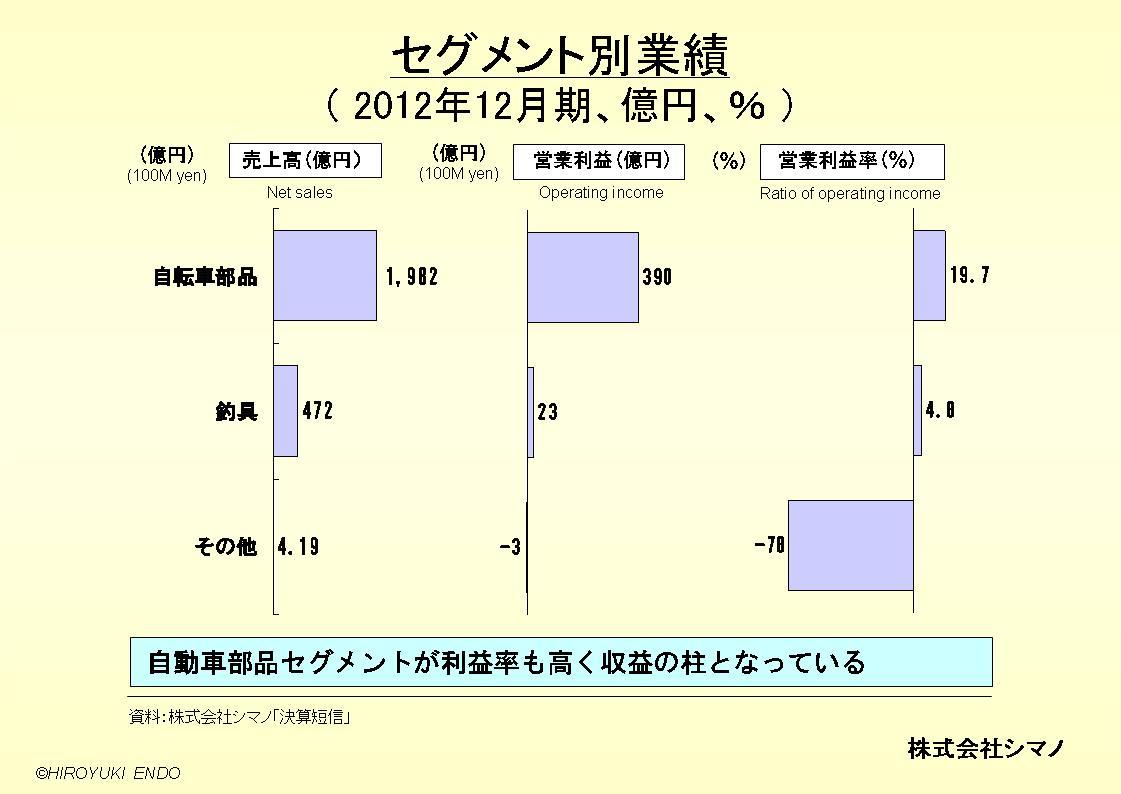 株式会社シマノのセグメント別業績