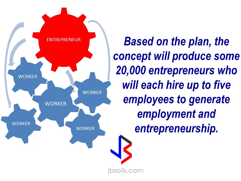 tesda benefit Enterprise-based training program tesda specialista technopreneurship program  enterprise-based training program  benefits for the company: a.