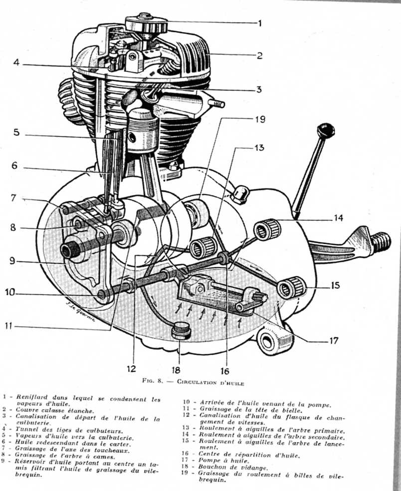 ducati Schema moteurs