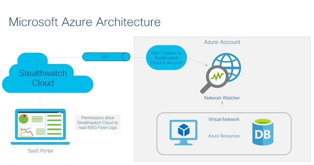 Cisco Stealthwatch Cloud, Cisco Security, Cisco Guides, Cisco Study Materials