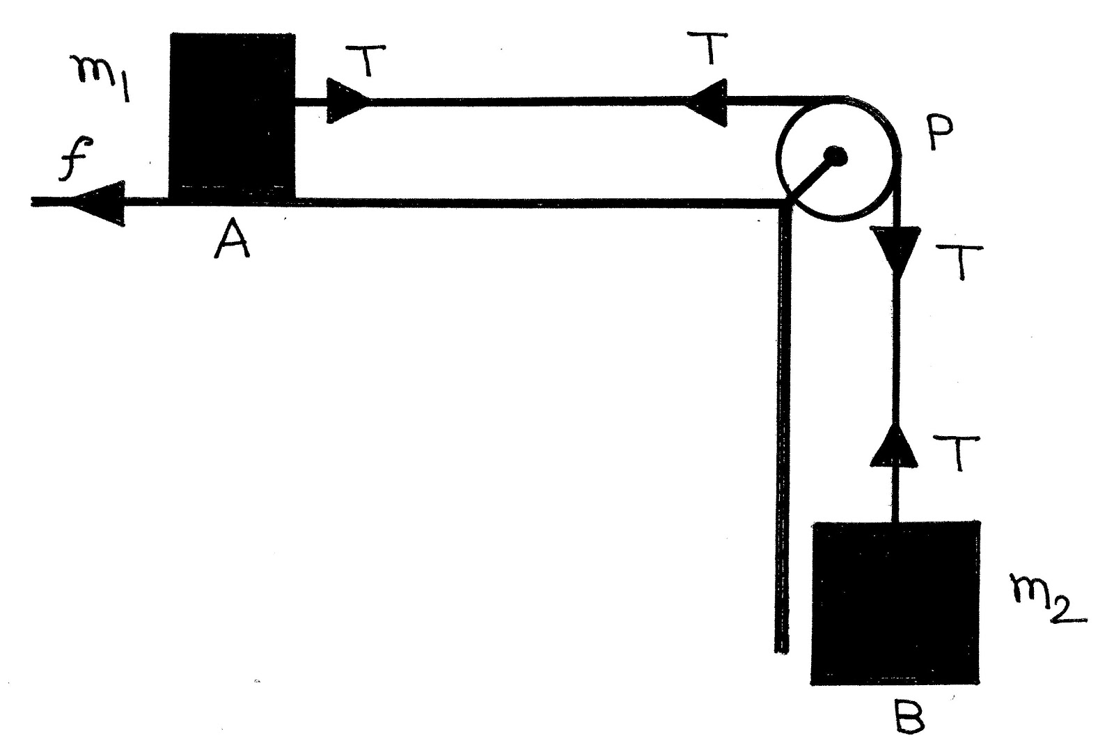 Free Body Diagram Of A Pulley