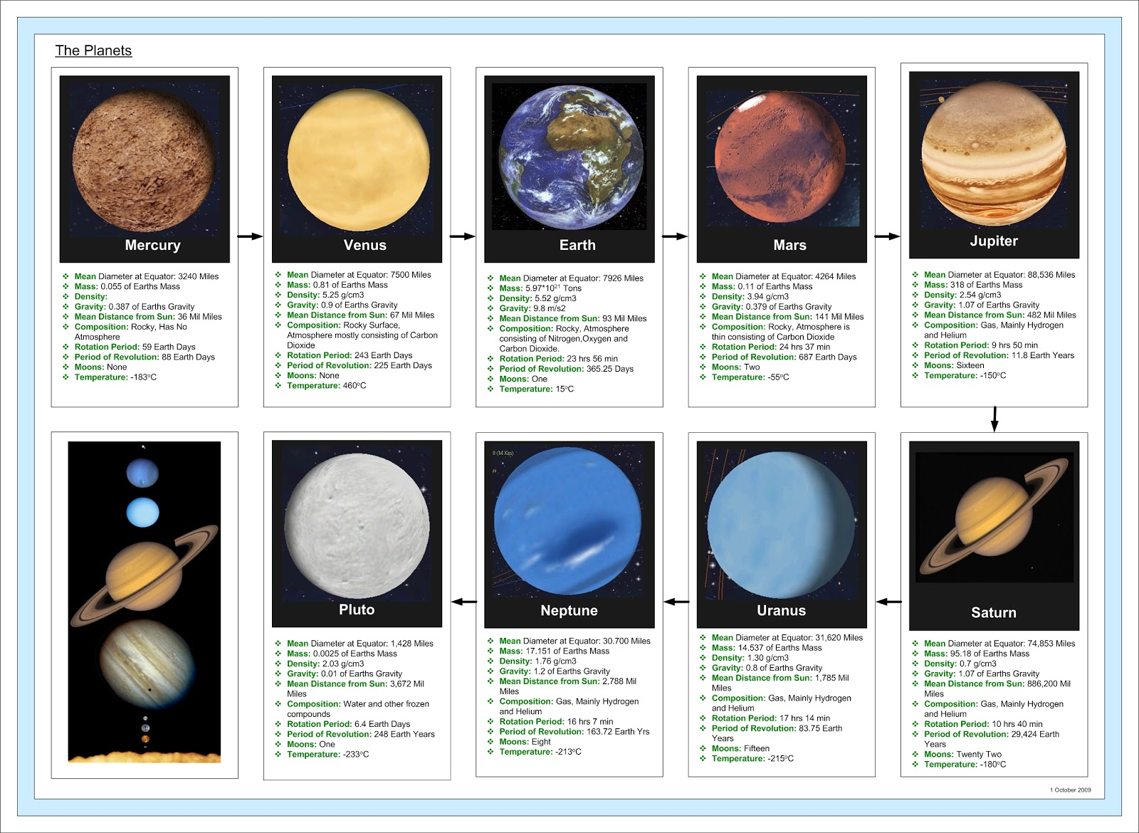 Solar System Posters Solar System And Planets Diagrams