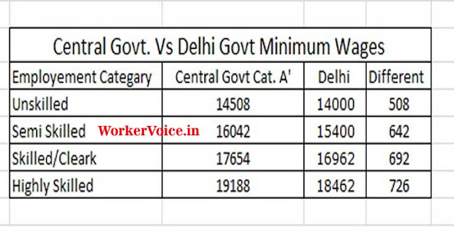Central Government Vs Delhi Govt Minimum Wages