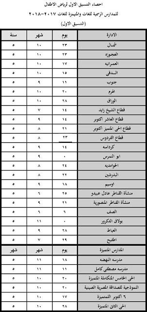 التنسيق الاول رياض اطفال محافظة الجيزة 2017