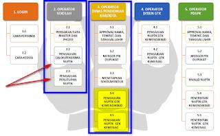 Syarat dan Cara Penerbitan NUPTK 2016