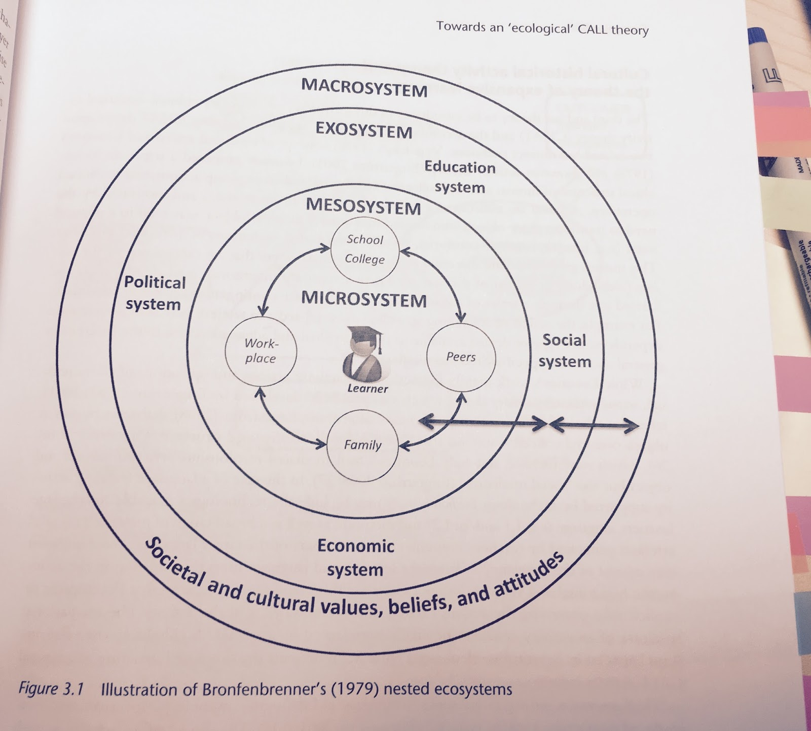 Call theories reflections on chapters 2 and 3 of the routledge figure 1 illustration of bronfenbrenners ecosystem in blin 2016 p43 ccuart Gallery