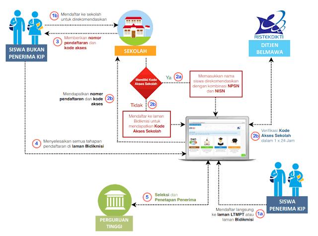 diagram alur pendaftaran bidikmisi 2019