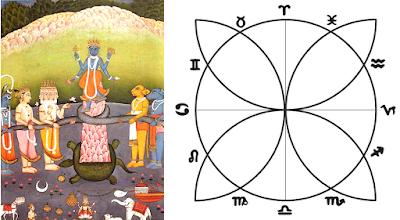 The Geometric and Zodiacal Key of Kurma (Vishnu's form as the Turtle).