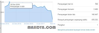 Cara Mendapatkan 1000-5000 visitor Blog Per Hari