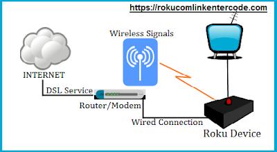 How To Connect Roku With Wi Fi Internet Connection Roku Com Support 2020 Roku Com Link Setup Steps For Activate Roku Com Link