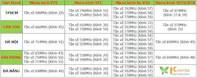 nhóm kênh và tần số DVB T2