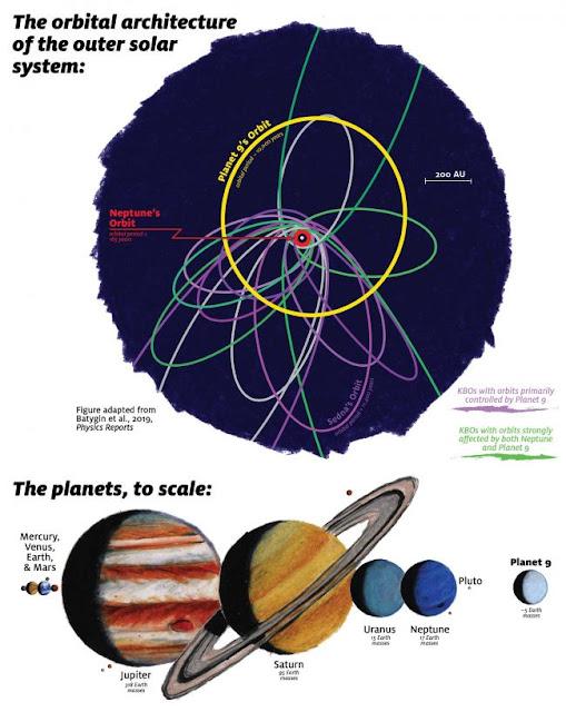 Arquitetura orbital do Sistema Solar exterior e os planetas em escala - comparativo com Planeta 9
