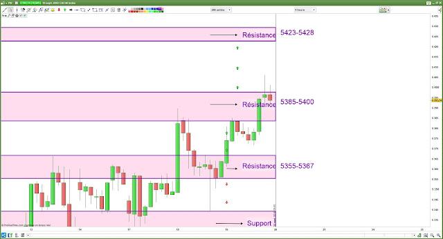 Plan de trade bilan cac40 [19/08/18]