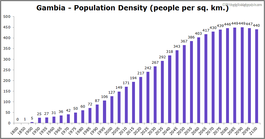 Gambia  Population Density (people per sq. km.)