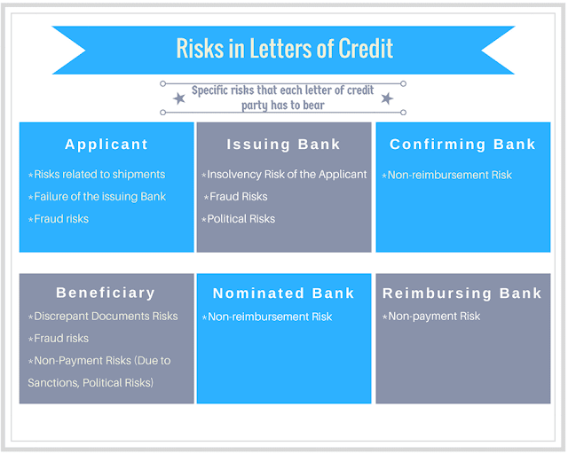 Applicant | Confirming Bank | Beneficiary | Issuing Bank | Nominated Bank | Risks